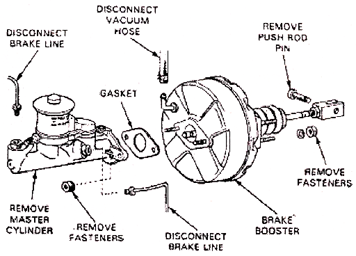 Mechanical Technology: Vacuum Booster Service