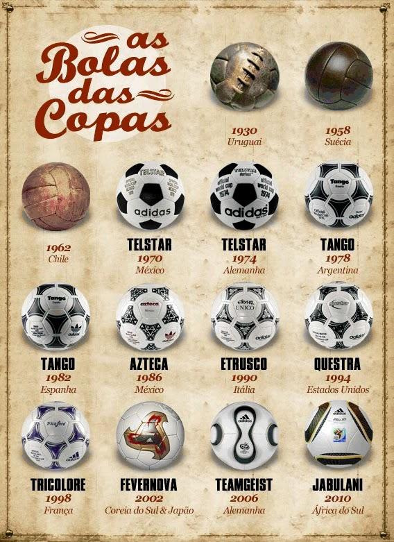 História da Bola
