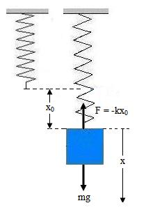 energi pada gerak harmonik 6