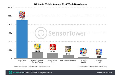 لعبة Mario Kart Tour حققت أرقاما قياسية وحصدت أزيد من 90 مليون عملية تحميل
