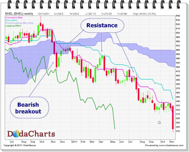 BHEL Technical Chart