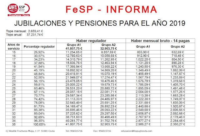 Jubilaciones y pensiones 2019, FeSP-UGT Informa, Enseñanza UGT Ceuta, blog de Enseñanza UGT Ceuta