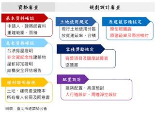 危老重建自己來 安信公開八大步驟