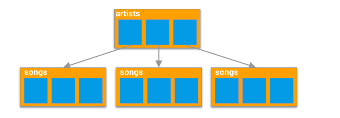 Cloud Firestore data storage structure flowchart example with artists in tier one and songs in tier two