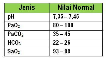Image Result For Saturasi Oksigen Normal