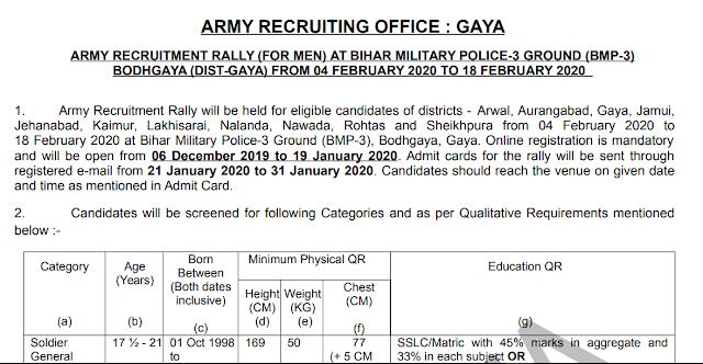 Gaya Army Rally Online Form 2020 Army Recruiting Office,Gaya, Bihar