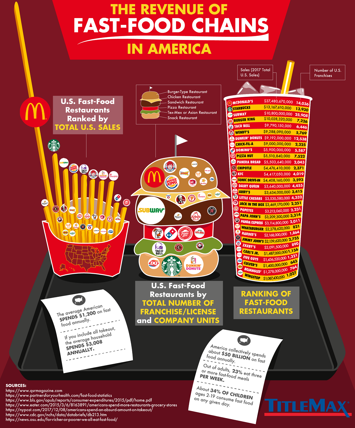 The Revenue of Fast Food Chains in America #infographic