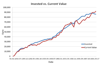 Invested versus Current value February 2017