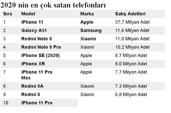2020 nin en çok satan telefonları