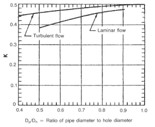 Mud clinging constant calculate surge swab pressure drilling