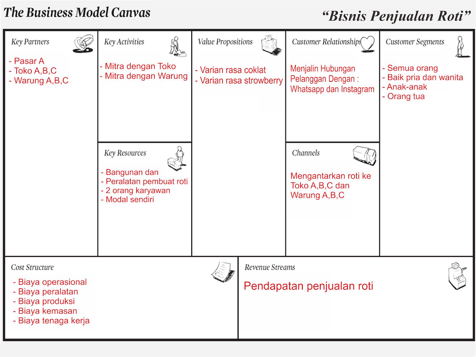 Pengertian Bisnis Model Canvas Dan Pembuatanya Infoteknikindustri Com