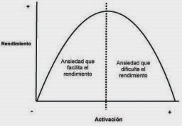 la curva de Yerkes-Dodson explica que sobrepasado un nivel de ansiedad, el desempeño decrece