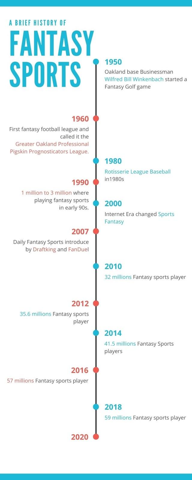 History, Origin & Rise of Fantasy Sports