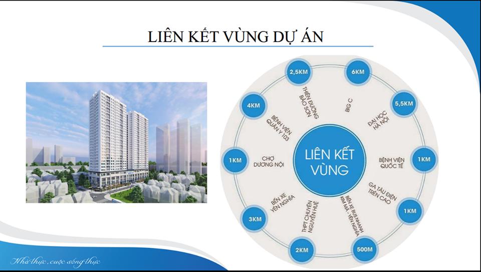 Liên kết vùng của dự án ICID Complex