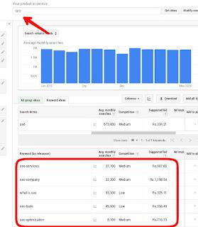 keyword planner tool use