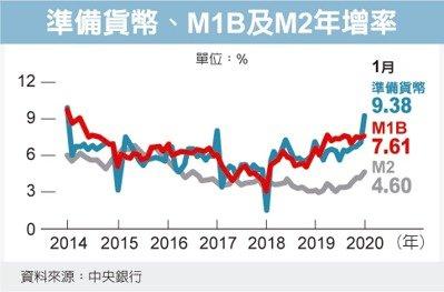 汪汪財經隨筆集: 2020年1月 M1B、M2年增率與款券劃撥餘額