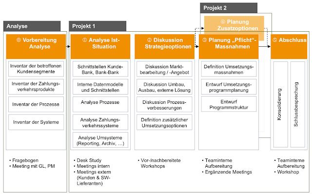 Optimierungsanalyse, PPI Schweiz, Harmonisierung, ISO20022, Corporates