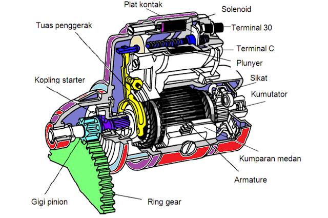 Kontruksi Motor Starter tipe Konvensional