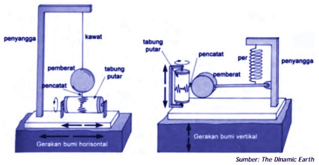 alat pengukur gempa