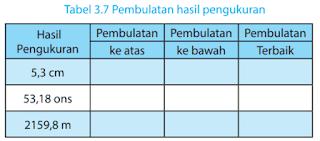 Tabel 3.7 Pembulatan hasil pengukuran www.simplenews.me
