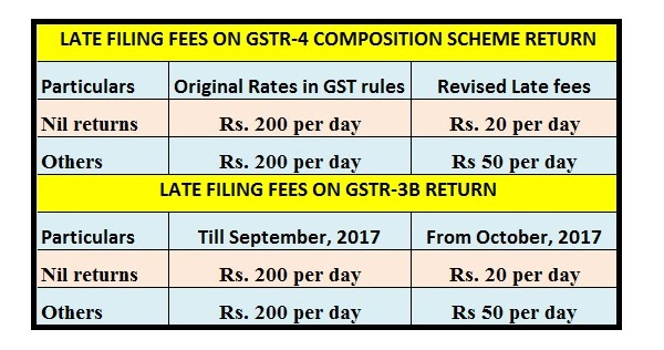 LATE FEES ON GSRT-4 REDUCED FOR DELAYED FILING COMPOSITION