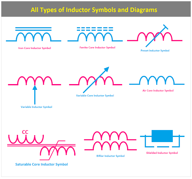 All Types of Inductor Symbols and Diagrams