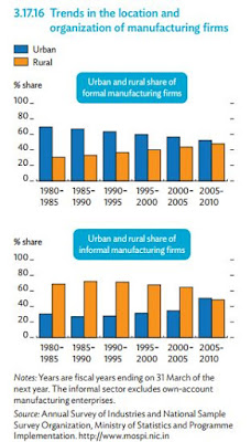 INDIA | Trends in the Location and Organization of Manufacturing Firms, ADO 2015