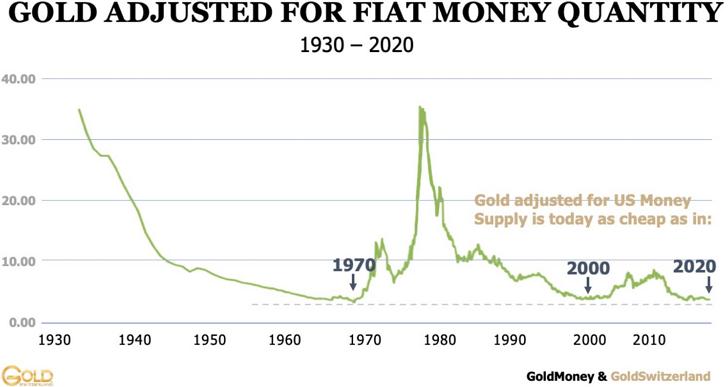 달러 발행량에 따른 환산 금값 변동 추이 그래프