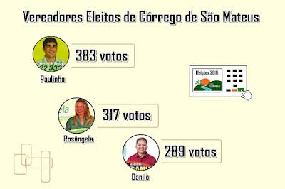 Córrego agora conta com três vereadores