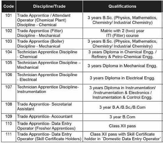 lndian Oil Corporation Limited Recruitment 2019