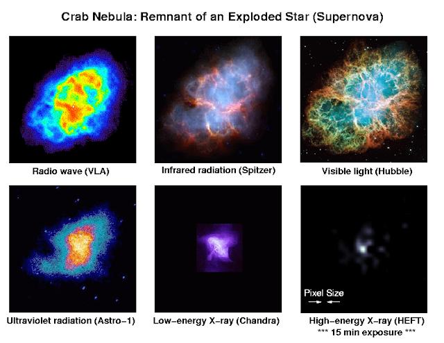 Tinh vân Con Cua được chụp qua các mức năng lượng khác nhau. Chúng bao gồm sóng vô tuyến từ kính VLA, phát xạ hồng ngoại từ Kính Viễn vọng Không gian Spitzer, ánh sáng khả kiến từ Kính Viễn vọng Không gian Hubble, bức xạ cực tím từ Astro-1, tia X mức năng lượng thấp từ Đài quan sát Không gian Chandra và tia X mức năng lượng cao từ HEFT. Trừ hình ảnh chụp bởi HEFT có đường kính góc khoảng 1,5′, tất cả ảnh còn lại rộng 6′. Hình ảnh: NASA, CM Hubert Chen, Fiona A. Harrison, Principal Investigator, Caltech Charles J. Hailey, Columbia Principal, Columbia, Finn E. Christensen, DSRI Principal, DSRI, William W. Craig, Optics Scientist, LLNL, Stephen M. Schindler, Project Manager, Caltech.