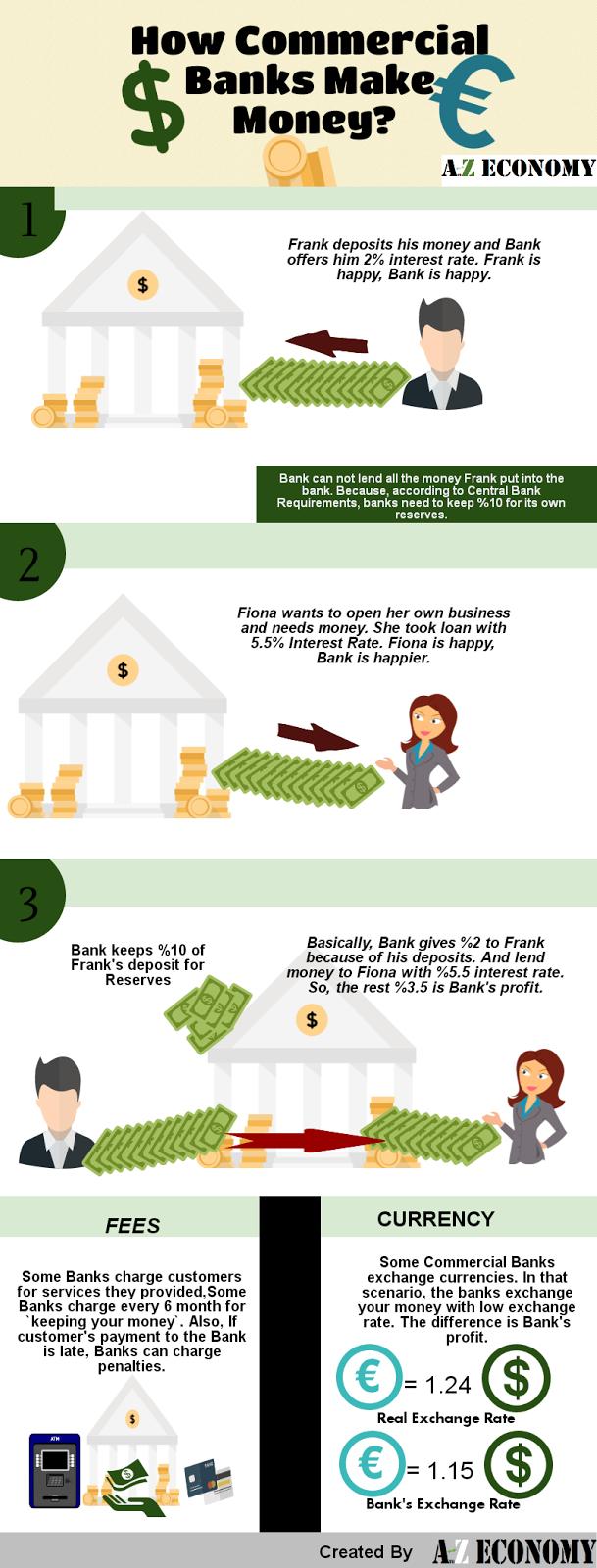 how do commercials make money