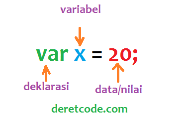 Membuat variabel dan fungsi