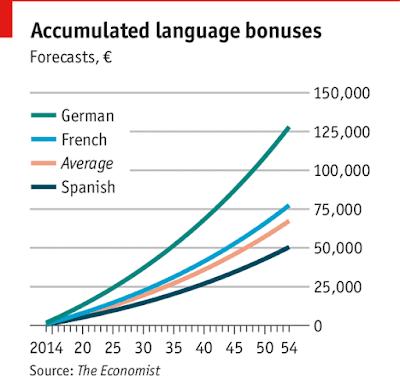 لغات مفيدة للتعلم