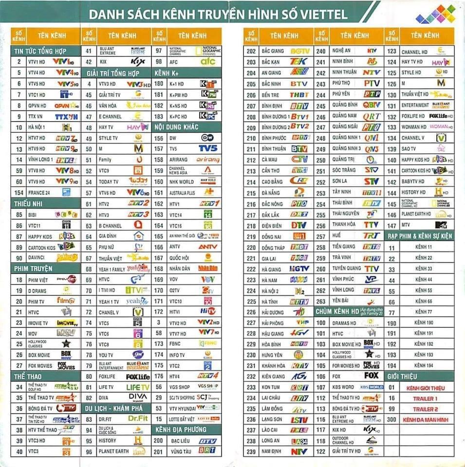 Danh sách kênh truyền hình cáp quang viettel mới nhất