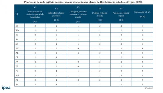 Rondônia lidera índice com melhor Plano de Retomada Gradual das Atividades Econômicas do país