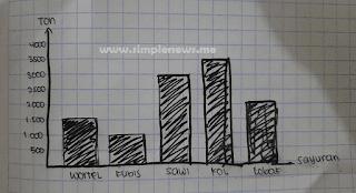 diagram batang hasil panen sayuran www.simplenews.me