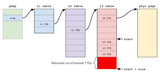 Calling pmap_remove_options_internal() with an address range spanning an L2 TTE boundary (that is, the address range requires two L2 TTEs to map it) will cause the processed TTE array to run off the end of the L3 translation table page, resulting in out-of-bounds TTEs being removed.