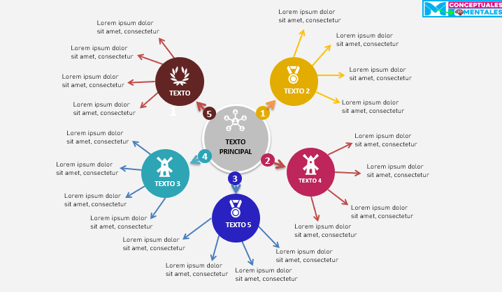 Plantillas Nuevas de mapas mentales 2020 para editar