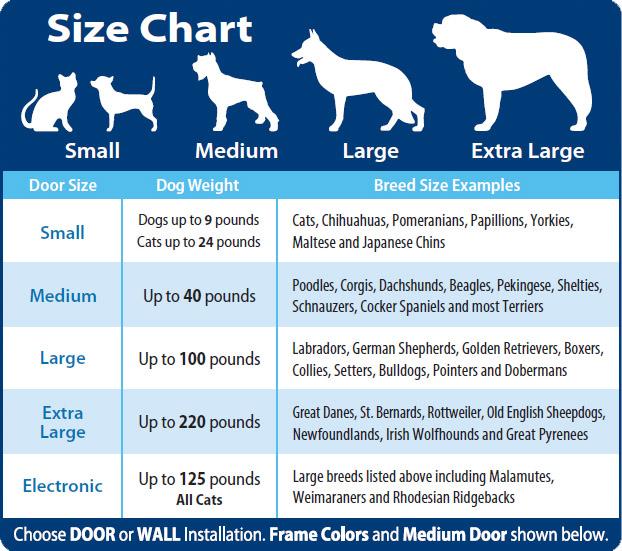 Plexidor Pet Doors: Pet door sizes