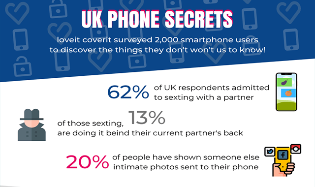 UK Phone Secrets #infographic