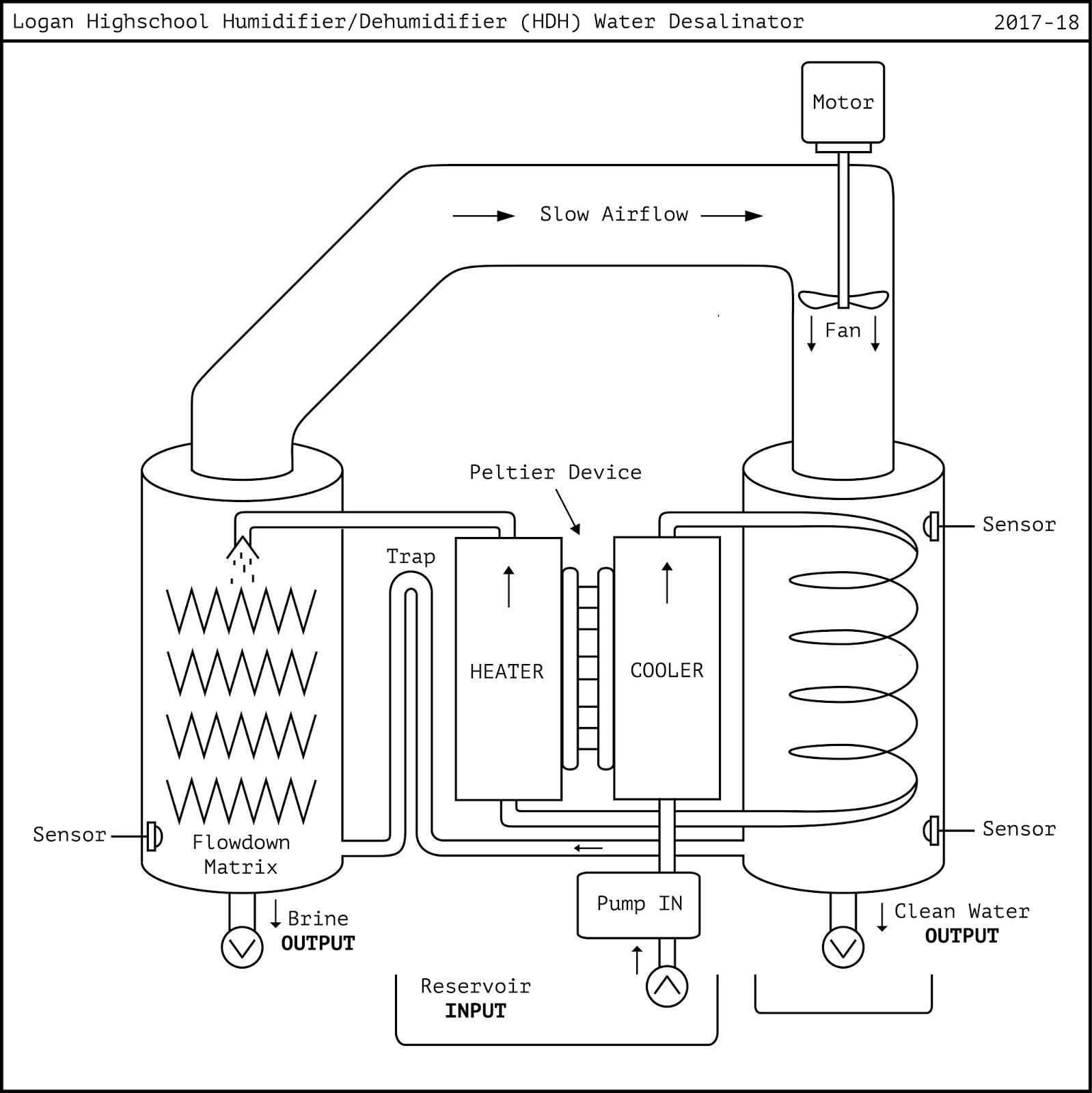Logan Ranger Desalination Machine: Conceptual Drawing of HDH