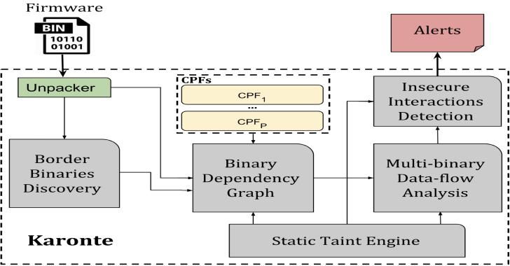 Karonte : Static Analysis Tool To Detect Multi-Binary Vulnerabilities In Embedded Firmware