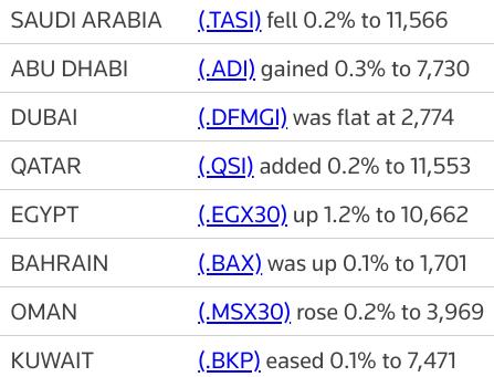 MIDEAST STOCKS #Saudi snaps 4-day winning streak as Gulf bourses end mixed | Reuters