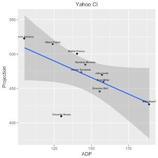 Yahoo CI RPV Fantasy Baseball
