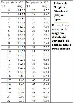 tabela oxigenio dissolvido (OD) água