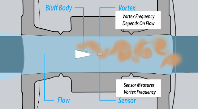 Vortex Shedding Flowmeter Operating Principle