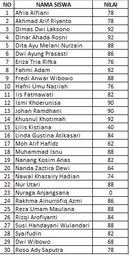 Nilai Murni Ulangan Tengah Semester (UTS) 2 Kelas XI TKJ 1 Tahun Ajaran 2015/ 2016