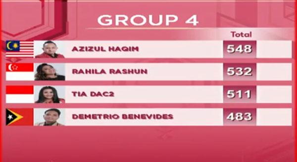 nilai sementara DA Asia 3 Top 20 Grup 4 Tadi Malam 20 November 2017