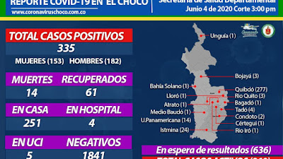 Los 40 nuevos casos de coronavirus que se reportan hoy se registran en Quibdó. La cifra de muertos ascendió a 14 y se esperan resultados de 636 pruebas
